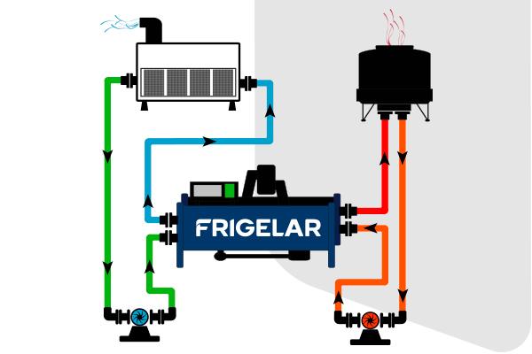 Infográfico ilustrando o funcionamento de um chiller