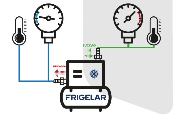infográfico de como calcular superaquecimento e sub-resfriamento da câmara fria